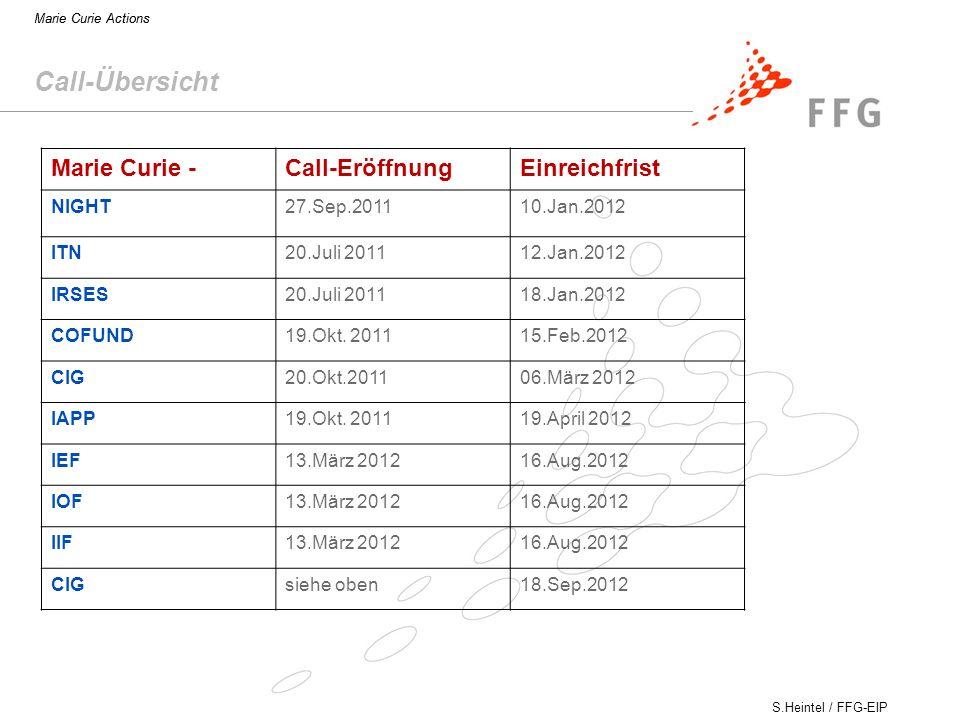 S.Heintel / FFG-EIP Marie Curie Actions Call-Übersicht Marie Curie -Call-EröffnungEinreichfrist NIGHT27.Sep.201110.Jan.2012 ITN20.Juli 201112.Jan.2012 IRSES20.Juli 201118.Jan.2012 COFUND19.Okt.