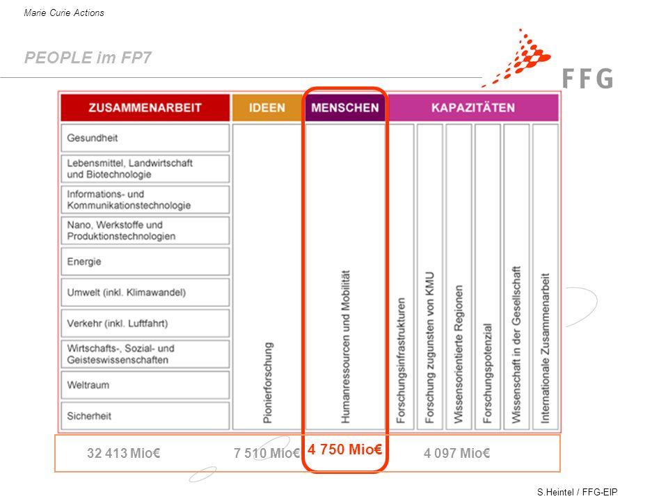 S.Heintel / FFG-EIP Marie Curie Actions PEOPLE im FP7 32 413 Mio7 510 Mio 4 750 Mio 4 097 Mio
