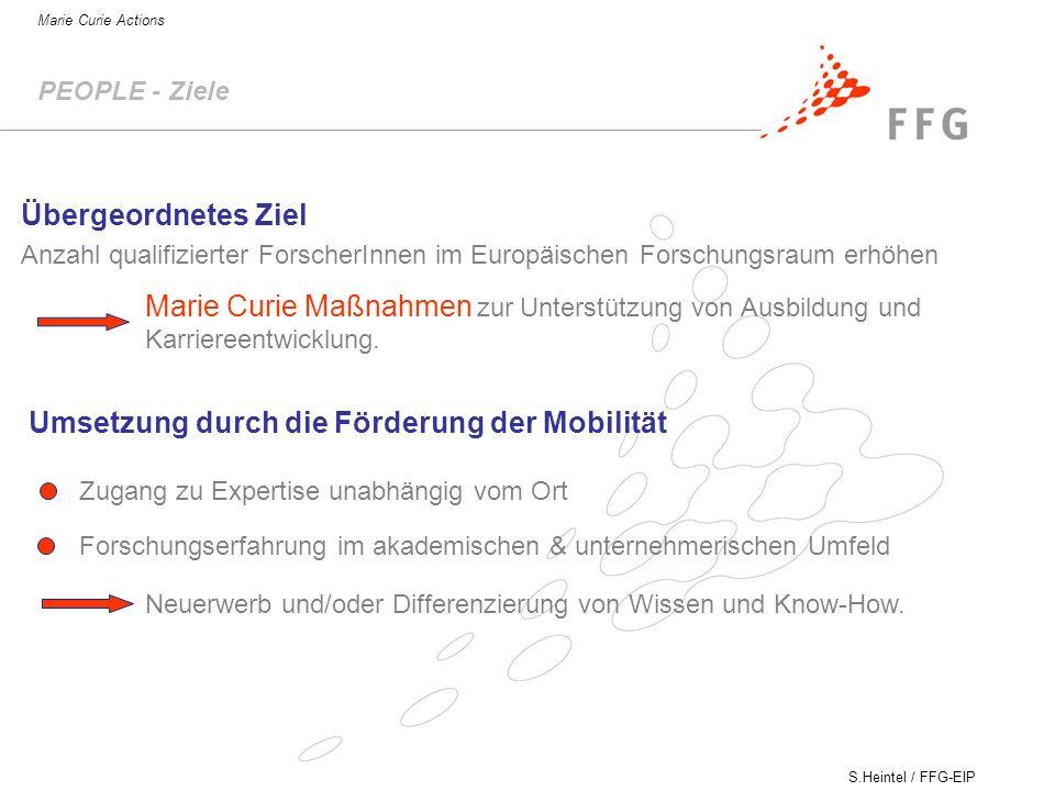 S.Heintel / FFG-EIP Marie Curie Actions PEOPLE - Ziele Übergeordnetes Ziel Anzahl qualifizierter ForscherInnen im Europäischen Forschungsraum erhöhen Marie Curie Maßnahmen zur Unterstützung von Ausbildung und Karriereentwicklung.