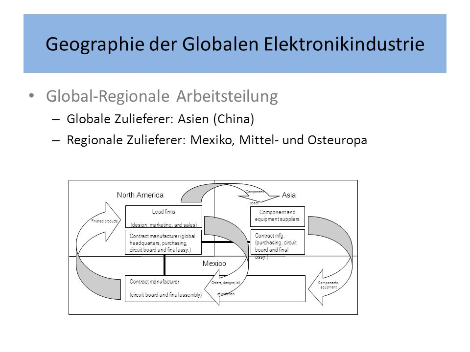 Geographie der Globalen Elektronikindustrie Global-Regionale Arbeitsteilung – Globale Zulieferer: Asien (China) – Regionale Zulieferer: Mexiko, Mittel- und Osteuropa North America Asia Mexico Lead firms (design, marketing, and sales) Contract manufacturer (circuit board and final assembly) Component and equipment suppliers Finished products Contract manufacturer (global headquarters, purchasing, circuit board and final assy.) Contract mfg.