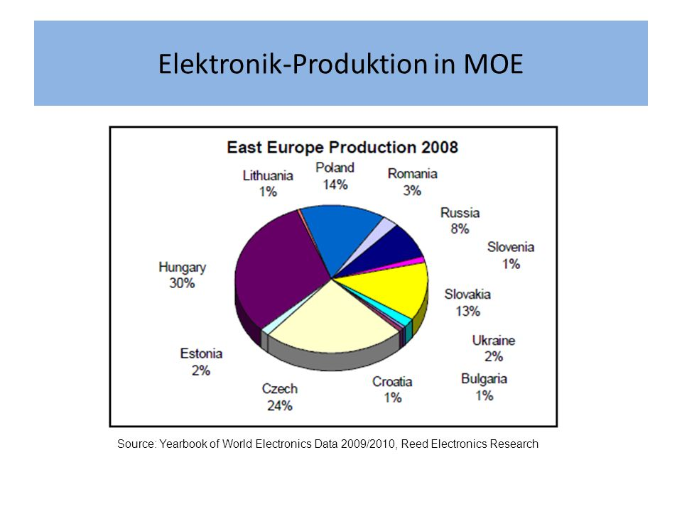 Elektronik-Produktion in MOE Source: Yearbook of World Electronics Data 2009/2010, Reed Electronics Research