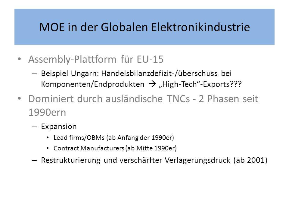 MOE in der Globalen Elektronikindustrie Assembly-Plattform für EU-15 – Beispiel Ungarn: Handelsbilanzdefizit-/überschuss bei Komponenten/Endprodukten High-Tech-Exports??.