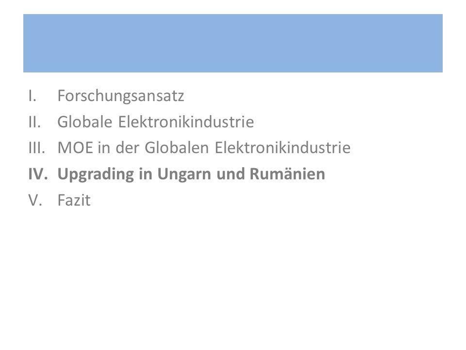 I.Forschungsansatz II.Globale Elektronikindustrie III.MOE in der Globalen Elektronikindustrie IV.Upgrading in Ungarn und Rumänien V.Fazit