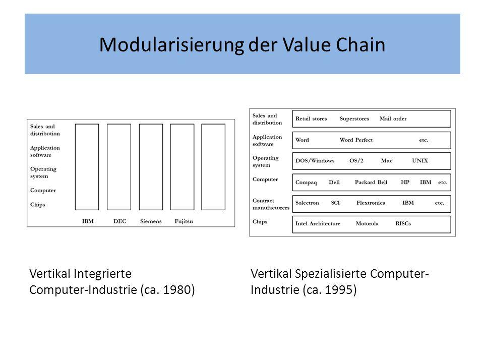 Modularisierung der Value Chain Vertikal Integrierte Computer-Industrie (ca.