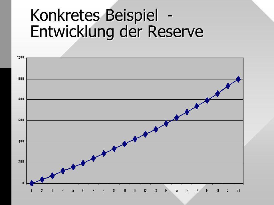 Konkretes Beispiel- Entwicklung der Reserve