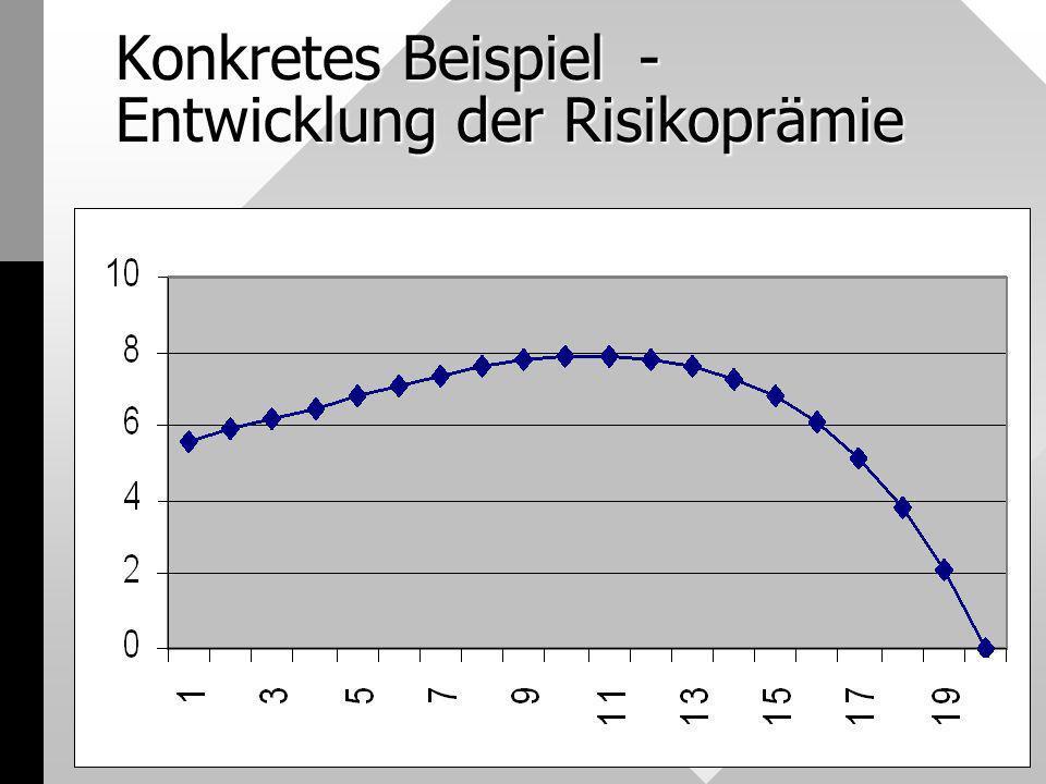 Konkretes Beispiel- Entwicklung der Risikoprämie