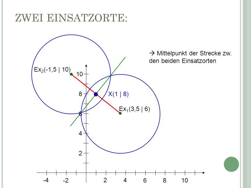24 6 8 10 -4 -2 2 4 6 8 10 Ex 1 (3,5 | 6) Ex 2 (-1,5 | 10) X(1 | 8) ZWEI EINSATZORTE: Mittelpunkt der Strecke zw. den beiden Einsatzorten
