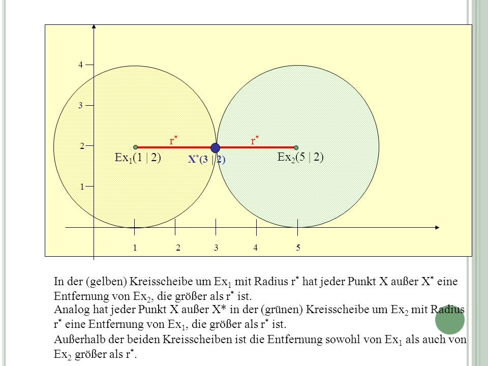Außerhalb der beiden Kreisscheiben ist die Entfernung sowohl von Ex 1 als auch von Ex 2 größer als r *. In der (gelben) Kreisscheibe um Ex 1 mit Radiu