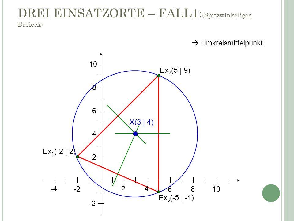 24 6 8 10 -4 -2 2 4 6 8 10 X(3 | 4) Ex 1 (-2 | 2) Ex 3 (-5 | -1) Ex 2 (5 | 9) DREI EINSATZORTE – FALL1: (Spitzwinkeliges Dreieck) Umkreismittelpunkt