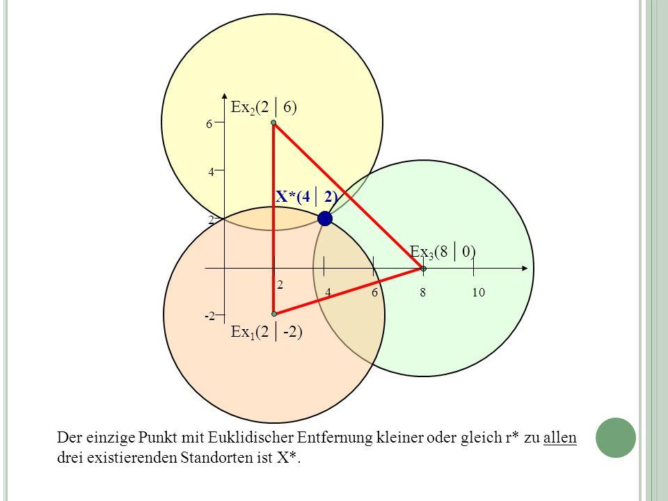 Der einzige Punkt mit Euklidischer Entfernung kleiner oder gleich r* zu allen drei existierenden Standorten ist X*. Ex 2 (2 | 6) Ex 1 (2 | -2) 4 2 86