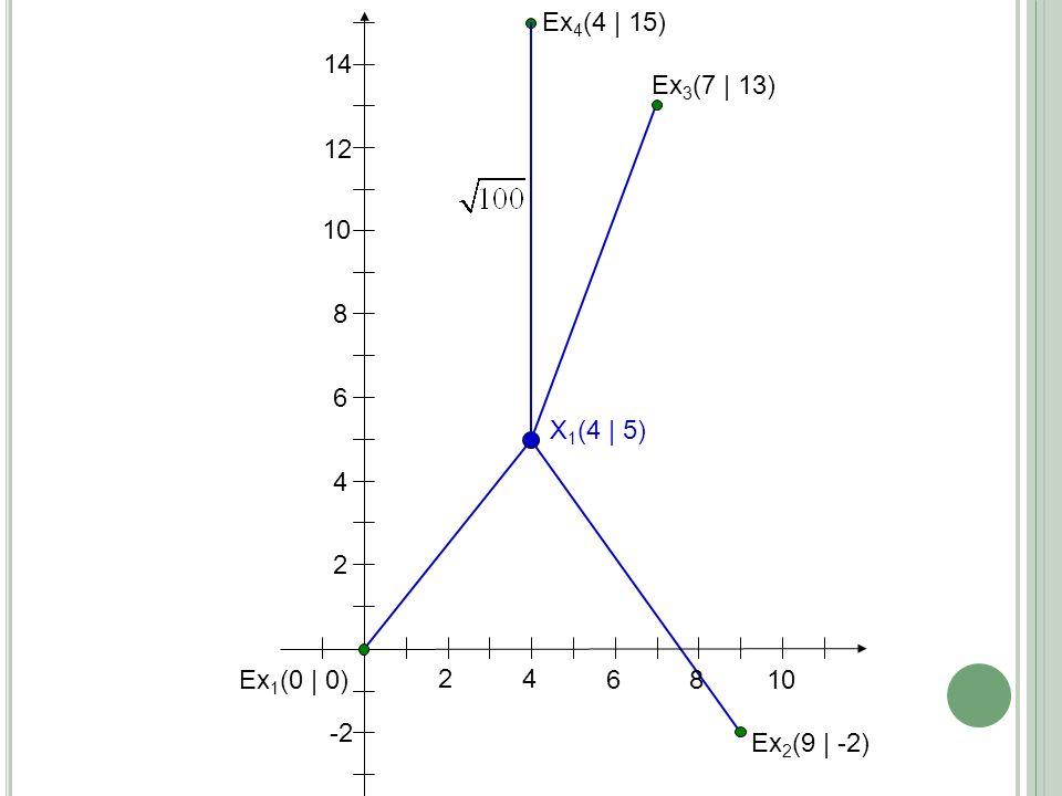 24 6 8 10 2 4 6 8 Ex 1 (0 | 0) Ex 2 (9 | -2) X 1 (4 | 5) 12 14 -2 Ex 3 (7 | 13) Ex 4 (4 | 15)