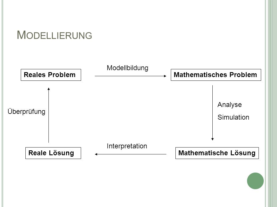 M ODELLIERUNG Reales ProblemMathematisches Problem Reale LösungMathematische Lösung Modellbildung Analyse Simulation Interpretation Überprüfung