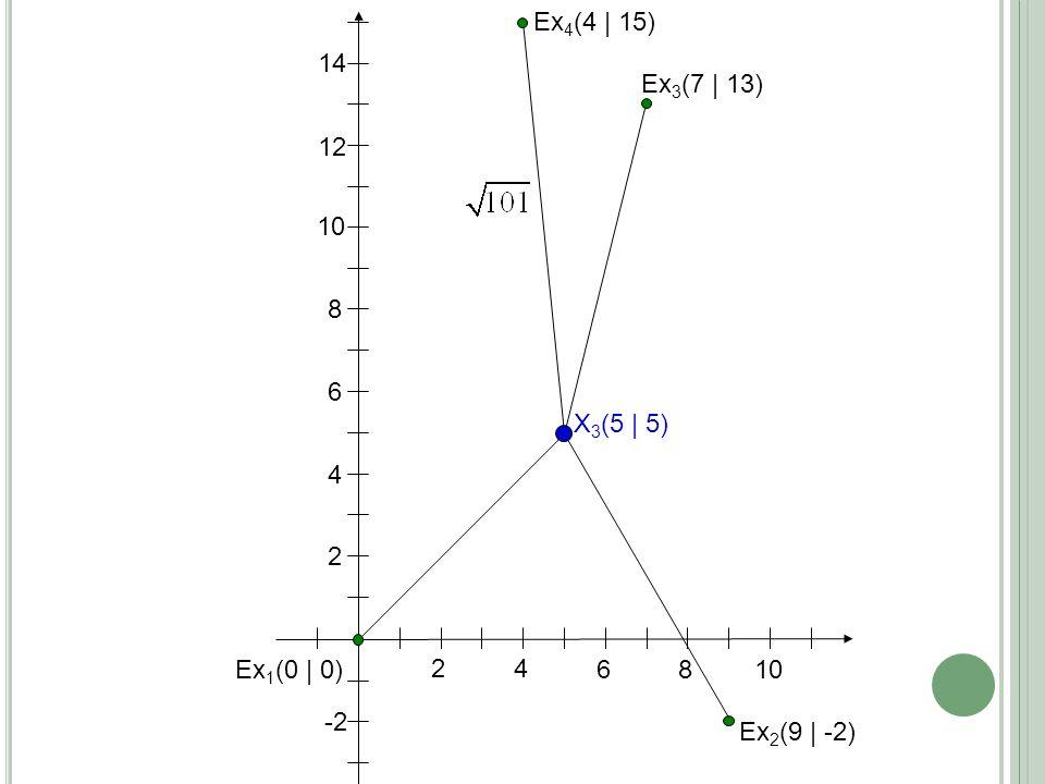 24 6 8 10 2 4 6 8 Ex 1 (0 | 0) Ex 2 (9 | -2) 12 14 -2 Ex 3 (7 | 13) Ex 4 (4 | 15) X 3 (5 | 5)