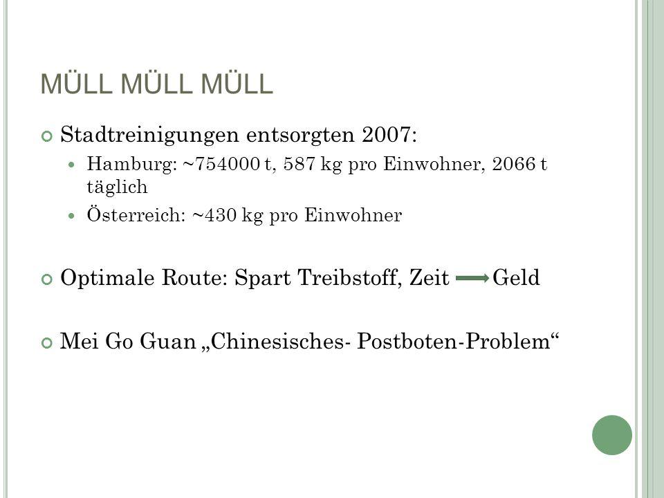 MÜLL MÜLL MÜLL Stadtreinigungen entsorgten 2007: Hamburg: ~754000 t, 587 kg pro Einwohner, 2066 t täglich Österreich: ~430 kg pro Einwohner Optimale R