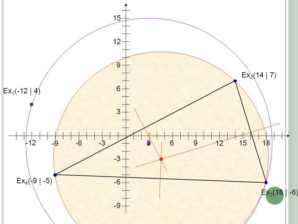 3691215 3 6 9 12 15 Ex 1 (-12 | 4) Ex 2 (14 | 7) 18 -6 -3 Ex 3 (18 | -6) Ex 4 (-9 | -5) -3 -6 -9 -12