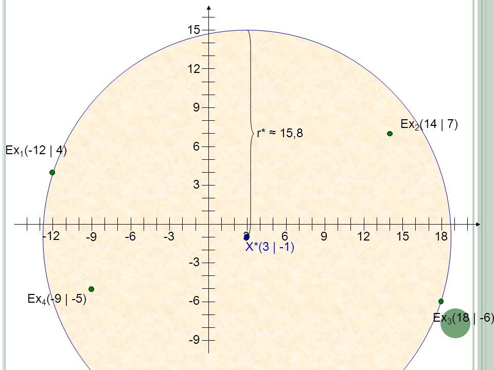 3691215 3 6 9 12 15 Ex 1 (-12 | 4) Ex 2 (14 | 7) 18 -6 -3 Ex 3 (18 | -6) Ex 4 (-9 | -5) -3 -6 -9 -12 X*(3 | -1) r* 15,8