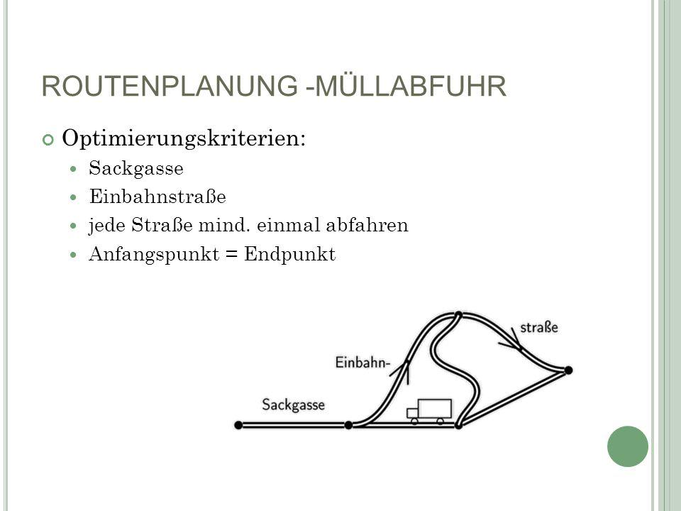 ROUTENPLANUNG -MÜLLABFUHR Optimierungskriterien: Sackgasse Einbahnstraße jede Straße mind. einmal abfahren Anfangspunkt = Endpunkt
