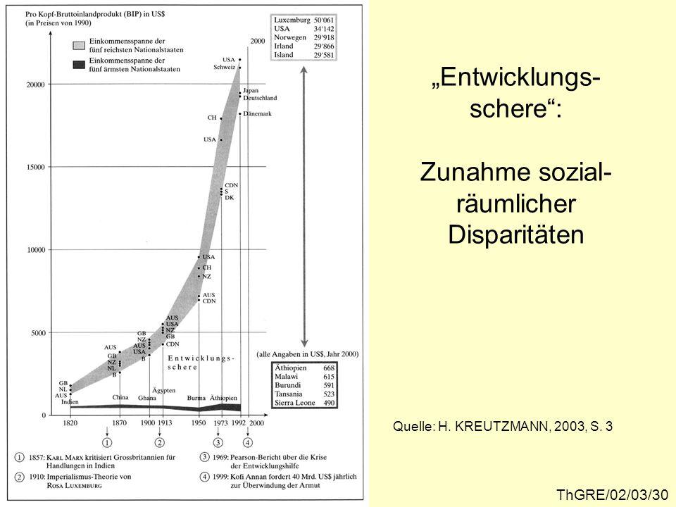 Entwicklungs- schere: Zunahme sozial- räumlicher Disparitäten ThGRE/02/03/30 Quelle: H. KREUTZMANN, 2003, S. 3