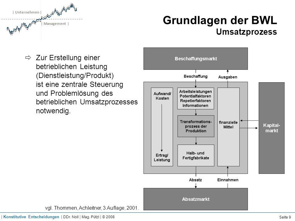 | Unternehmen | | Management | Grundlagen der BWL Umsatzprozess Zur Erstellung einer betrieblichen Leistung (Dienstleistung/Produkt) ist eine zentrale