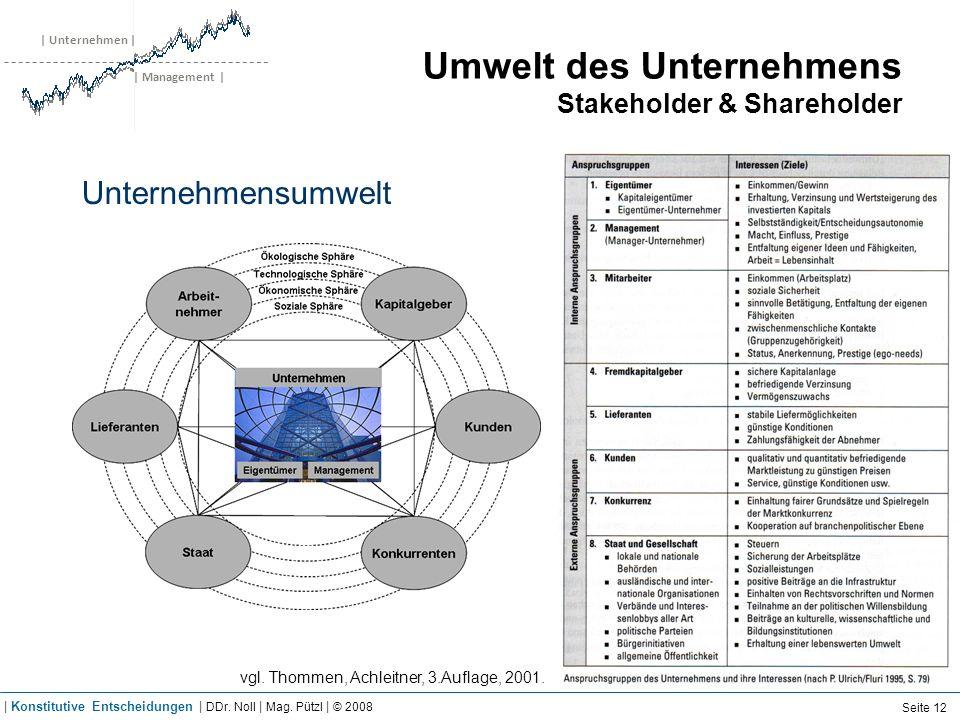 | Unternehmen | | Management | Umwelt des Unternehmens Stakeholder & Shareholder Unternehmensumwelt vgl. Thommen, Achleitner, 3.Auflage, 2001. Seite 1