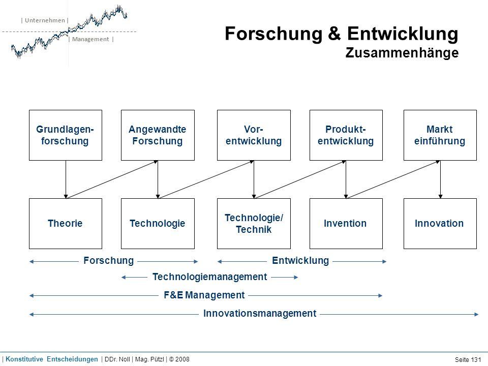 | Unternehmen | | Management | Forschung & Entwicklung Zusammenhänge Grundlagen- forschung Angewandte Forschung Vor- entwicklung Produkt- entwicklung