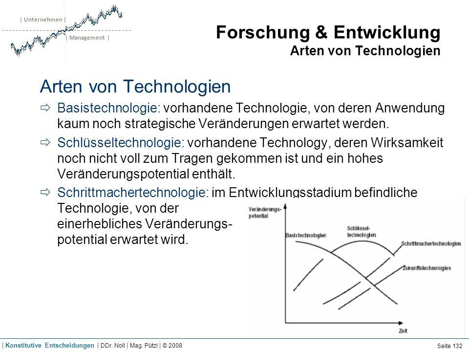 | Unternehmen | | Management | Forschung & Entwicklung Arten von Technologien Arten von Technologien Basistechnologie: vorhandene Technologie, von der