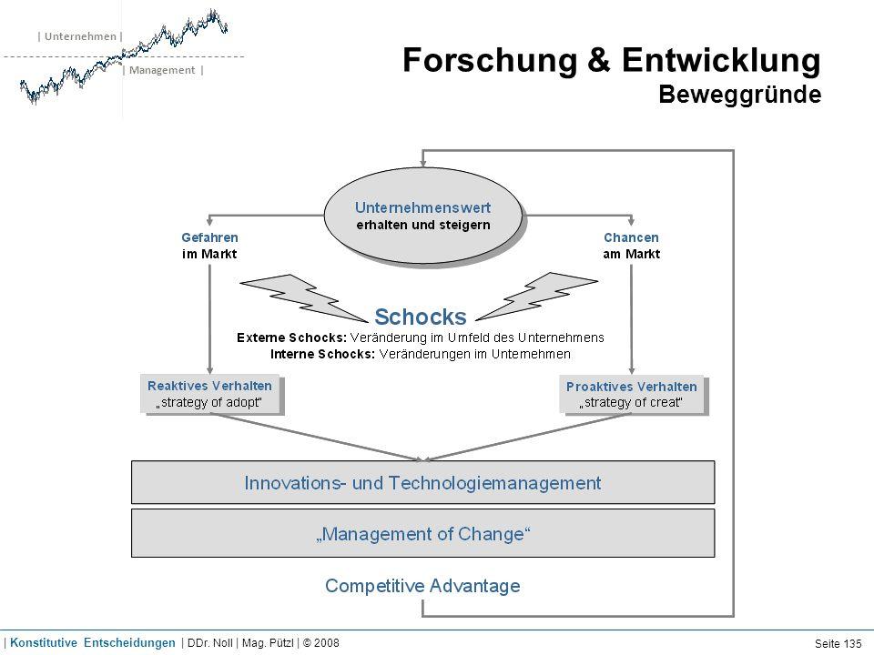 | Unternehmen | | Management | Forschung & Entwicklung Beweggründe Seite 135 | Konstitutive Entscheidungen | DDr. Noll | Mag. Pützl | © 2008