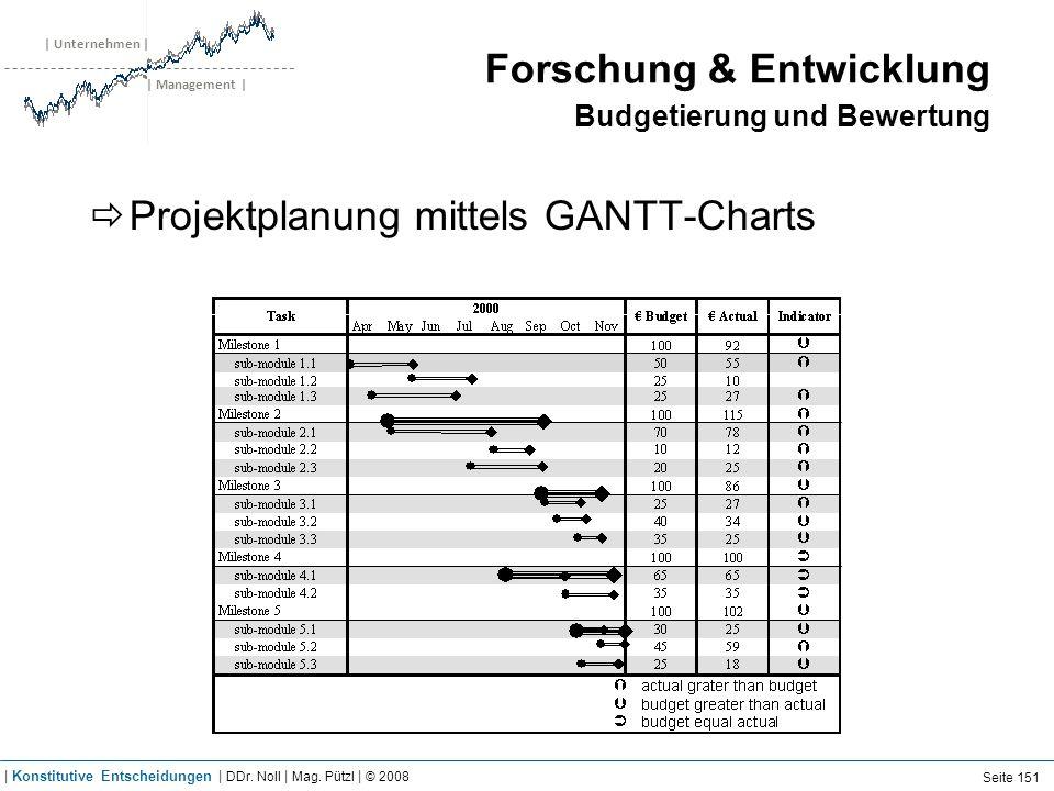 | Unternehmen | | Management | Forschung & Entwicklung Budgetierung und Bewertung Projektplanung mittels GANTT-Charts Seite 151 | Konstitutive Entsche