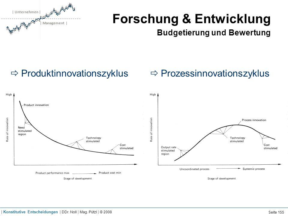 | Unternehmen | | Management | Forschung & Entwicklung Budgetierung und Bewertung Produktinnovationszyklus Prozessinnovationszyklus Seite 155 | Konsti
