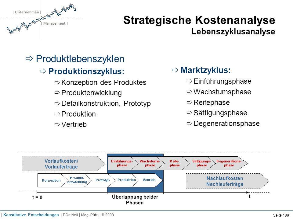 | Unternehmen | | Management | Strategische Kostenanalyse Lebenszyklusanalyse Produktlebenszyklen Produktionszyklus: Konzeption des Produktes Produkte