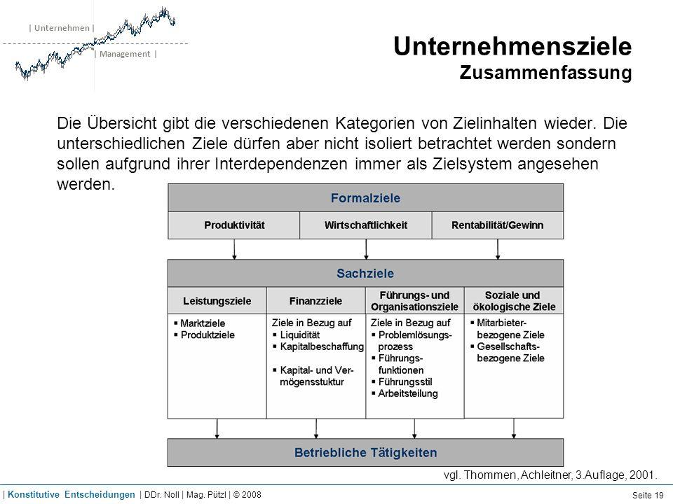 | Unternehmen | | Management | Unternehmensziele Zusammenfassung Die Übersicht gibt die verschiedenen Kategorien von Zielinhalten wieder. Die untersch
