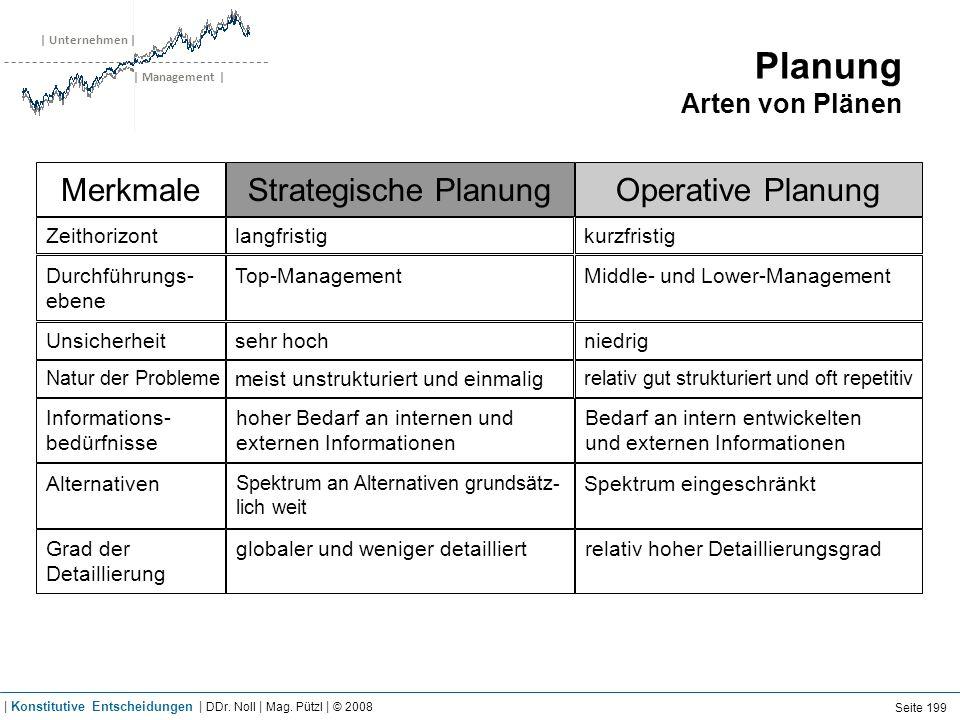 | Unternehmen | | Management | Planung Arten von Plänen Strategische PlanungOperative PlanungMerkmale Top-ManagementMiddle- und Lower-ManagementDurchf