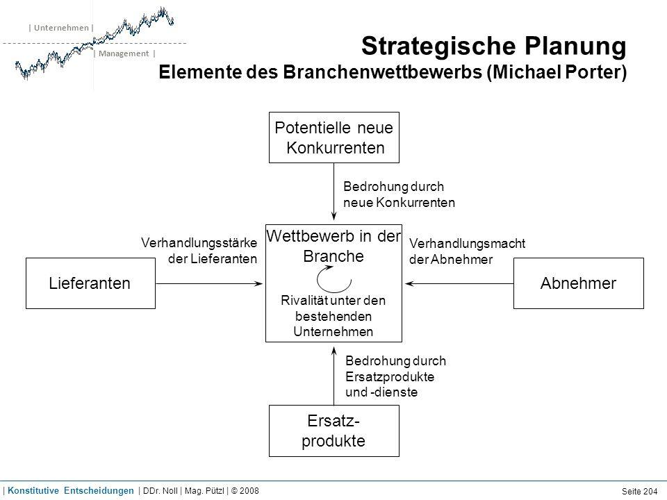 | Unternehmen | | Management | Strategische Planung Elemente des Branchenwettbewerbs (Michael Porter) Potentielle neue Konkurrenten LieferantenAbnehme