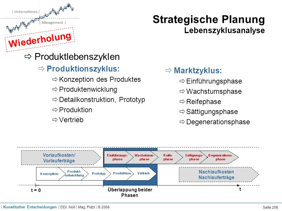 | Unternehmen | | Management | Strategische Planung Lebenszyklusanalyse Produktlebenszyklen Produktionszyklus: Konzeption des Produktes Produktenwickl