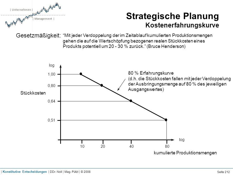 | Unternehmen | | Management | Strategische Planung Kostenerfahrungskurve Stückkosten log 1,00 0,80 0,64 0,51 log 10204080 kumulierte Produktionsmenge