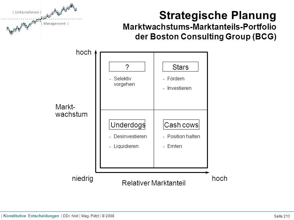 | Unternehmen | | Management | Strategische Planung Marktwachstums-Marktanteils-Portfolio der Boston Consulting Group (BCG) hoch niedrighoch Position