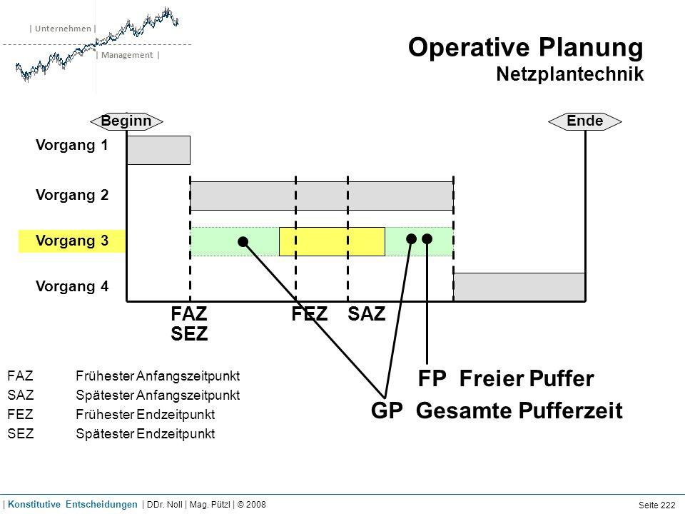 | Unternehmen | | Management | Operative Planung Netzplantechnik FAZ Frühester Anfangszeitpunkt SAZSpätester Anfangszeitpunkt FEZFrühester Endzeitpunk