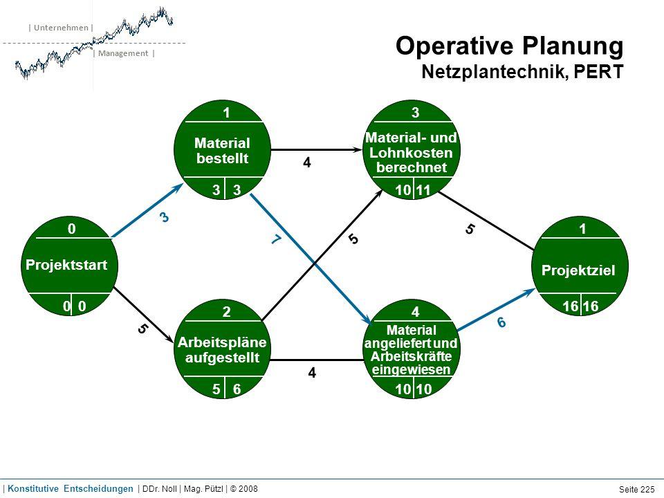 | Unternehmen | | Management | Operative Planung Netzplantechnik, PERT 3 5 0 4 1 0 0 5 4 6 7 5 0 00 Material bestellt 1 33 Projektstart Material- und