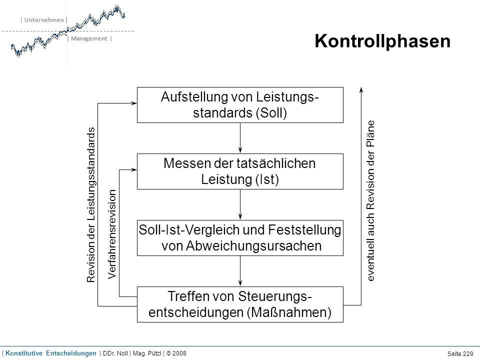 | Unternehmen | | Management | Kontrollphasen Aufstellung von Leistungs- standards (Soll) Messen der tatsächlichen Leistung (Ist) Soll-Ist-Vergleich u
