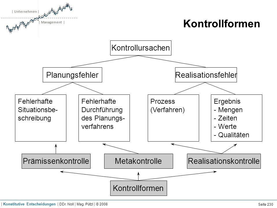 | Unternehmen | | Management | Kontrollformen Kontrollursachen Kontrollformen RealisationsfehlerPlanungsfehler RealisationskontrolleMetakontrollePrämi