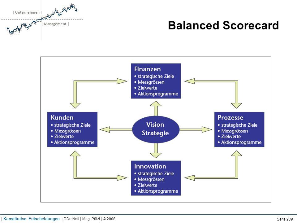 | Unternehmen | | Management | Balanced Scorecard Seite 239 | Konstitutive Entscheidungen | DDr. Noll | Mag. Pützl | © 2008