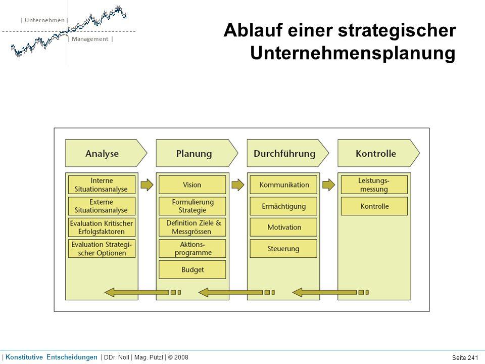 | Unternehmen | | Management | Ablauf einer strategischer Unternehmensplanung Seite 241 | Konstitutive Entscheidungen | DDr. Noll | Mag. Pützl | © 200
