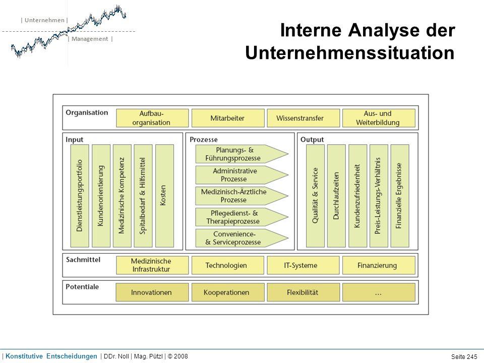 | Unternehmen | | Management | Interne Analyse der Unternehmenssituation Seite 245 | Konstitutive Entscheidungen | DDr. Noll | Mag. Pützl | © 2008
