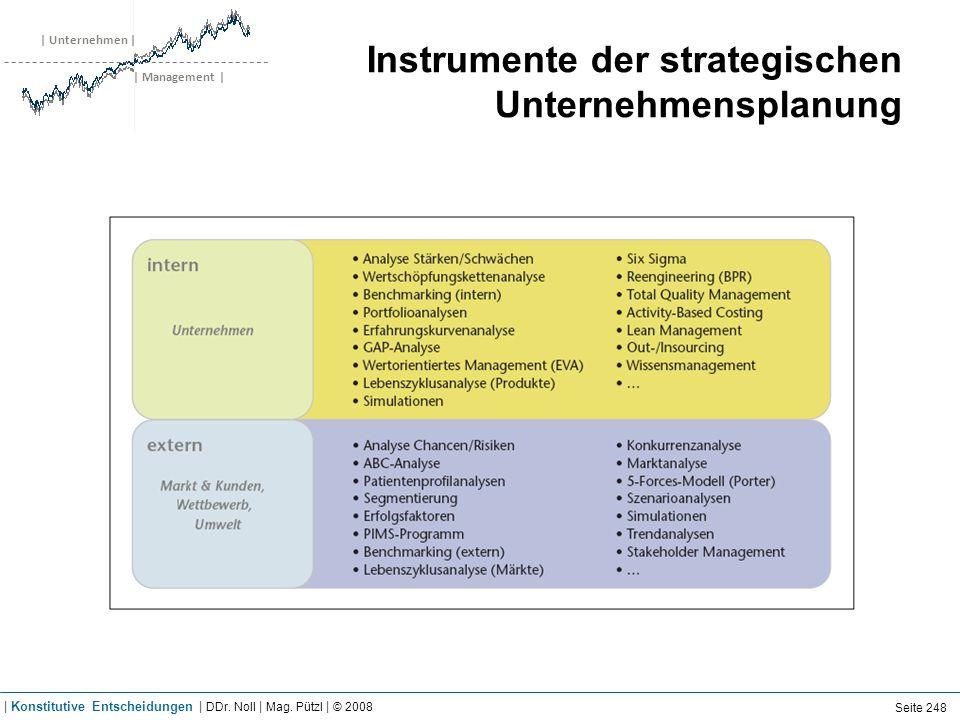 | Unternehmen | | Management | Instrumente der strategischen Unternehmensplanung Seite 248 | Konstitutive Entscheidungen | DDr. Noll | Mag. Pützl | ©