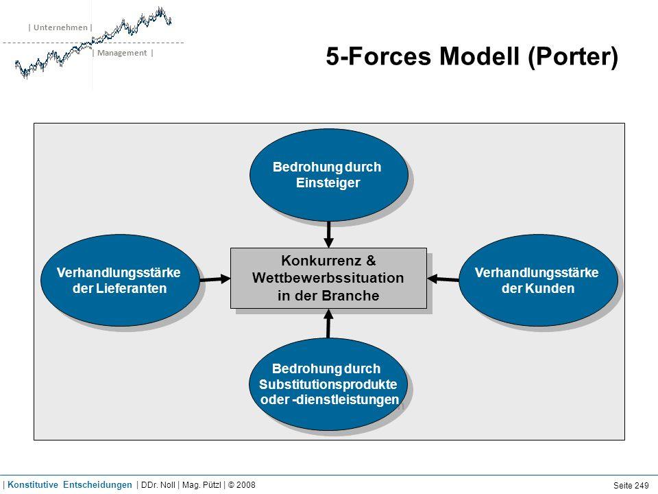 | Unternehmen | | Management | 5-Forces Modell (Porter) Bedrohung durch Substitutionsprodukte oder -dienstleistungen Bedrohung durch Substitutionsprod