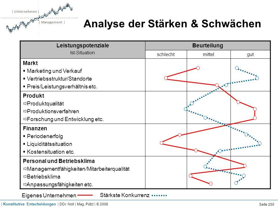 | Unternehmen | | Management | Analyse der Stärken & Schwächen Leistungspotenziale Ist-Situation Beurteilung schlechtmittelgut Markt Marketing und Ver