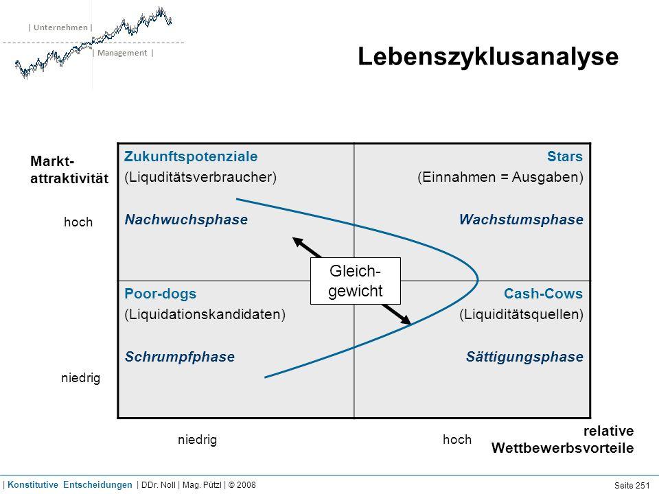 | Unternehmen | | Management | Lebenszyklusanalyse Zukunftspotenziale (Liquditätsverbraucher) Nachwuchsphase Stars (Einnahmen = Ausgaben) Wachstumspha