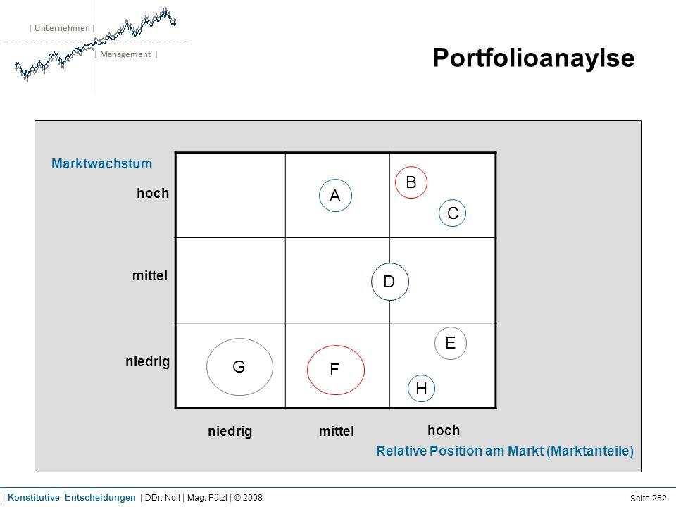 | Unternehmen | | Management | Portfolioanaylse hoch mittel niedrig hoch niedrigmittel A B C D E F G H Relative Position am Markt (Marktanteile) Markt