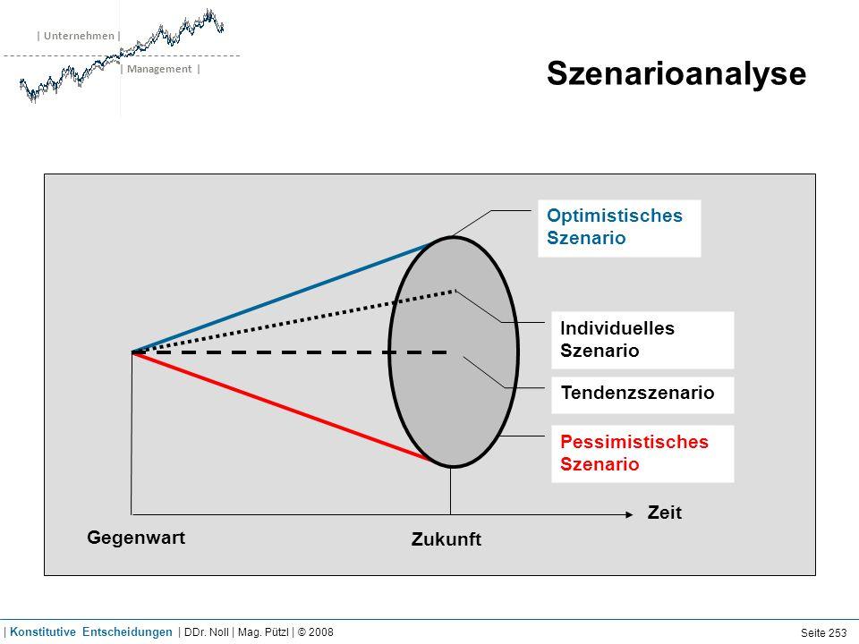 | Unternehmen | | Management | Szenarioanalyse Zeit Gegenwart Zukunft Optimistisches Szenario Pessimistisches Szenario Individuelles Szenario Tendenzs