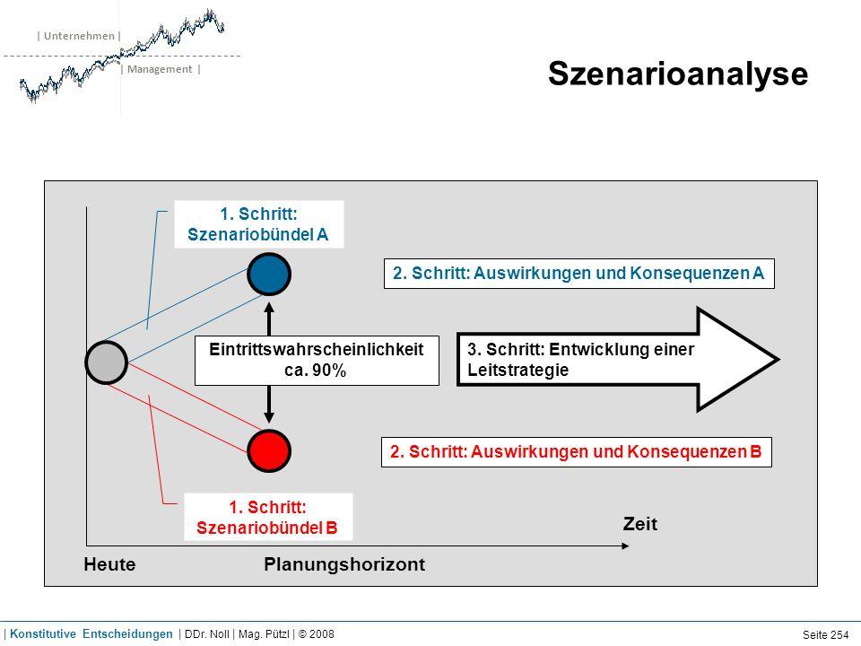 | Unternehmen | | Management | Szenarioanalyse Zeit HeutePlanungshorizont Eintrittswahrscheinlichkeit ca. 90% 1. Schritt: Szenariobündel A 1. Schritt: